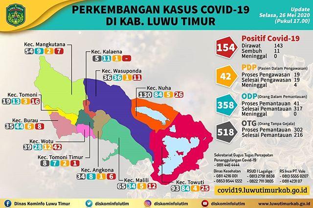 Kasus Covid-19 di Luwu Timur Per 26 Mei 2020