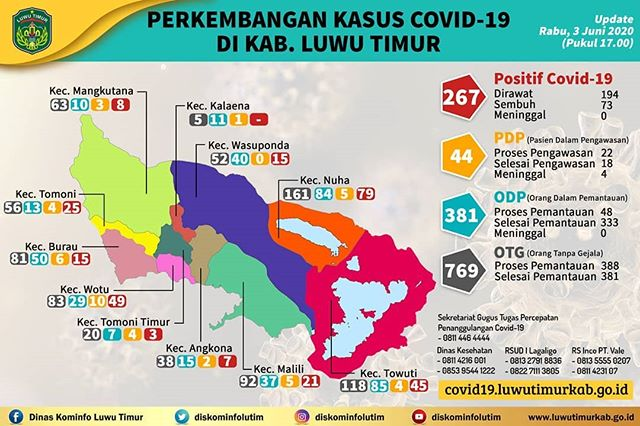 Update Perkembangan Covid-19 di Kabupaten Luwu Timur per 3 Juni 2020.